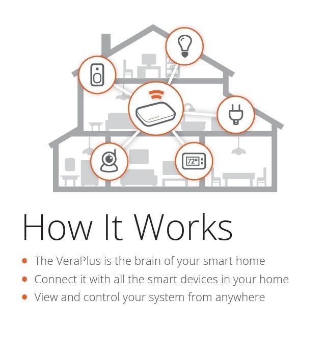 Picture of Vera Plus - Advanced Smart Home Controller